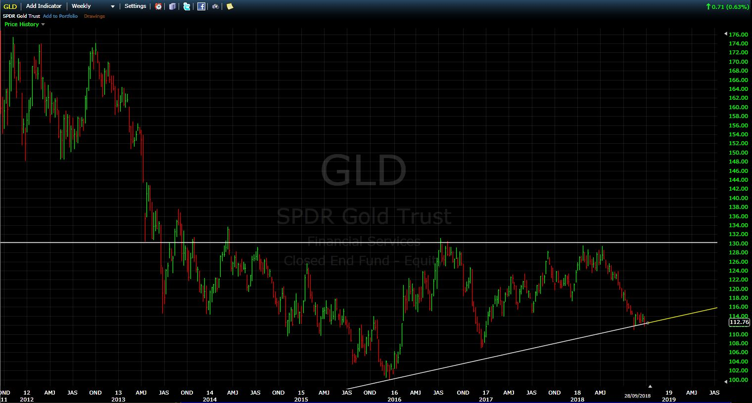 GLD WEEKLY Chart Screen Shot - September 2018
