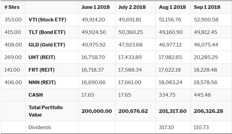 Screen Shot - Growth Portfolio Returns Sept 2018