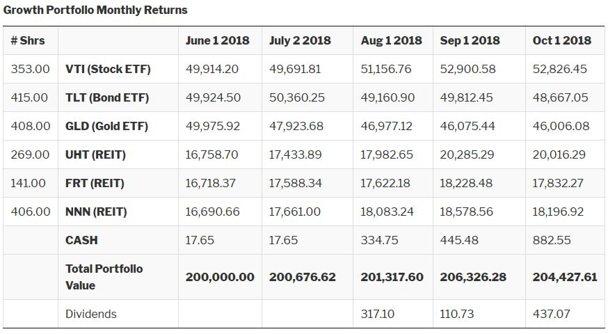 Growth Portfolio Return Figures for October 1st 2018