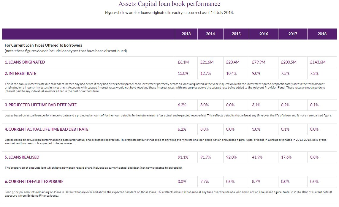 Assetz Capital Defaults Screenshot 1