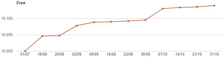 Zopa Account Growth Graph Screenshot for Oct Update Image