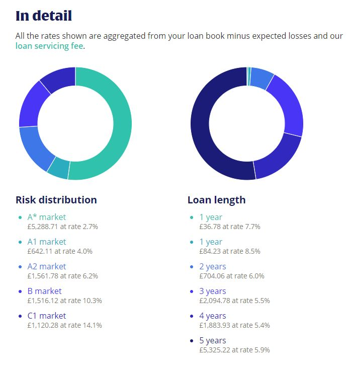 Zopa Diversification 2 - Zopa Loans Review