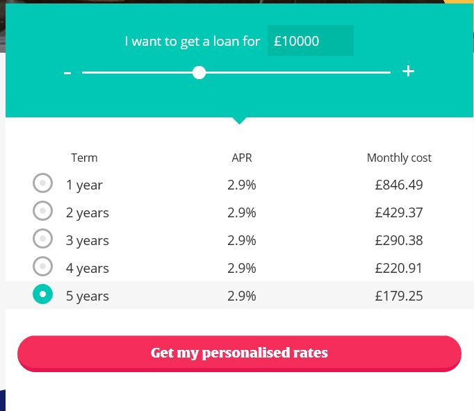 Zopa Loan Application - Zopa Loans Review