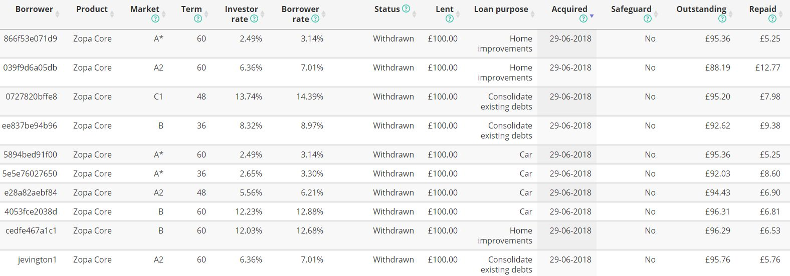 Zopa Loan List - Zopa Review