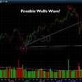Wolfe Waves – Is a Wolfe Wave Developing in the Dow?