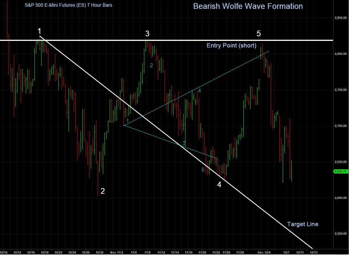 Bearish Wolfe Wave S&P 1