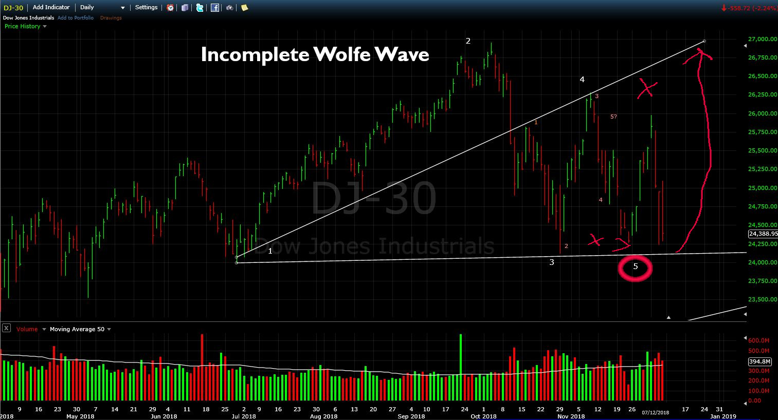 Bullish Wolfe Wave Possible in Dow