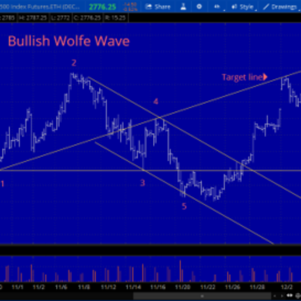 Wolfe Waves – Bearish Wave in S&P 500?