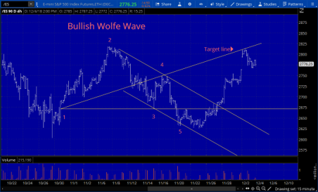 Bullish Wolfe Wave from Bill Wolfe.jpg