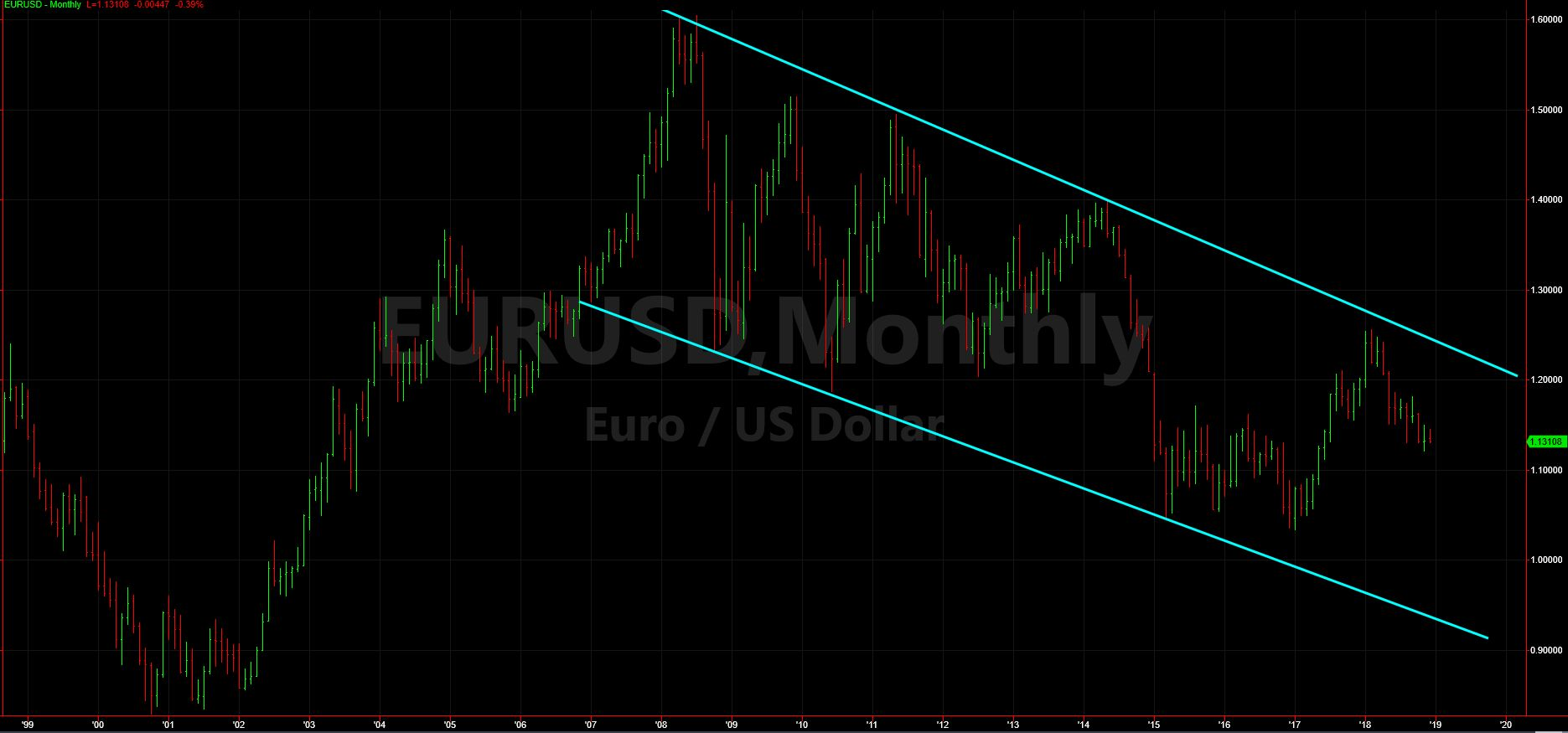 Euro/USD Monthly Chart for Nov 2018 Growth Portfolio Update