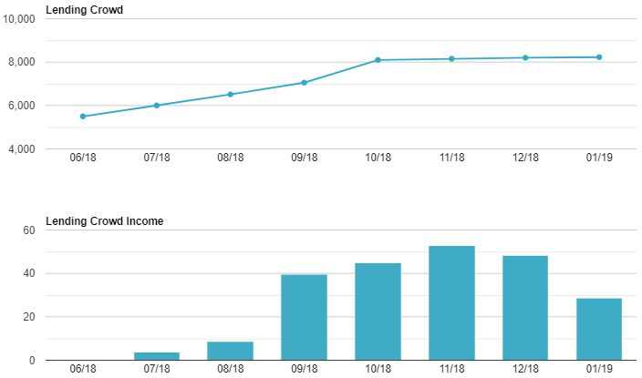 Lending Crowd Growth & Income Screenshot for Jan 19 Update 1