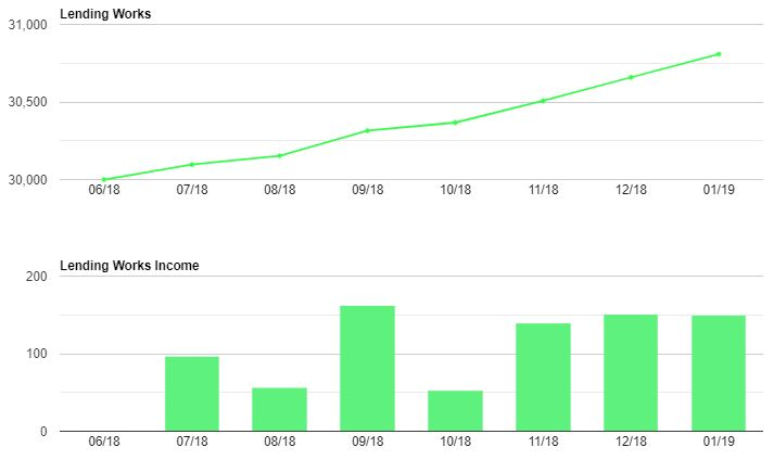 Lending Works Growth & Income Screenshot for Jan 19 Update 1. Peer to Peer cashback available