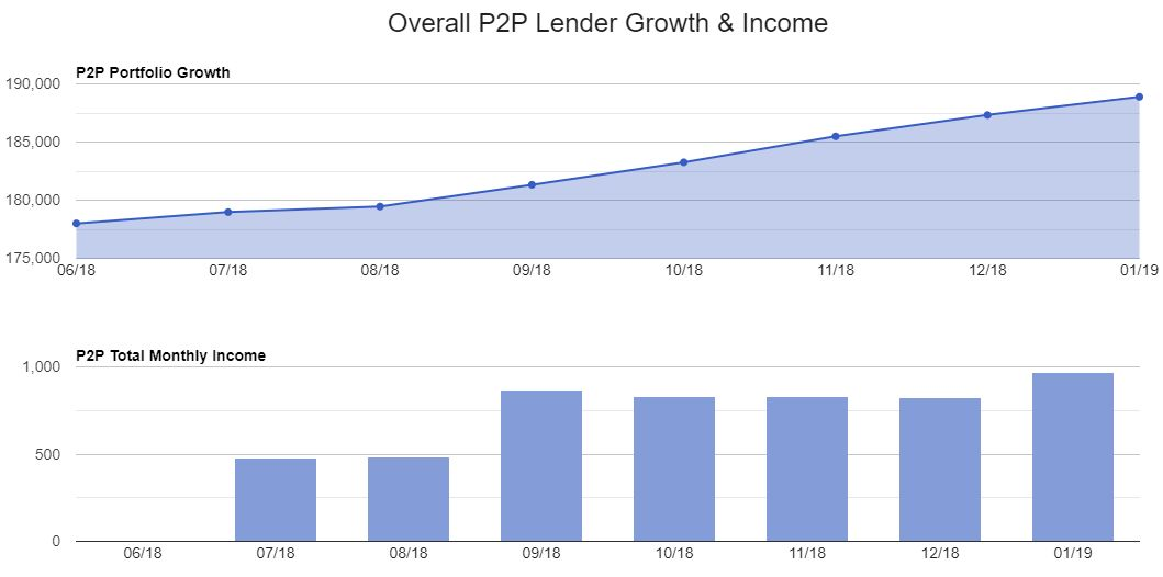 Growth & Income Charts P2P Results 2 for Jan 2019 Update