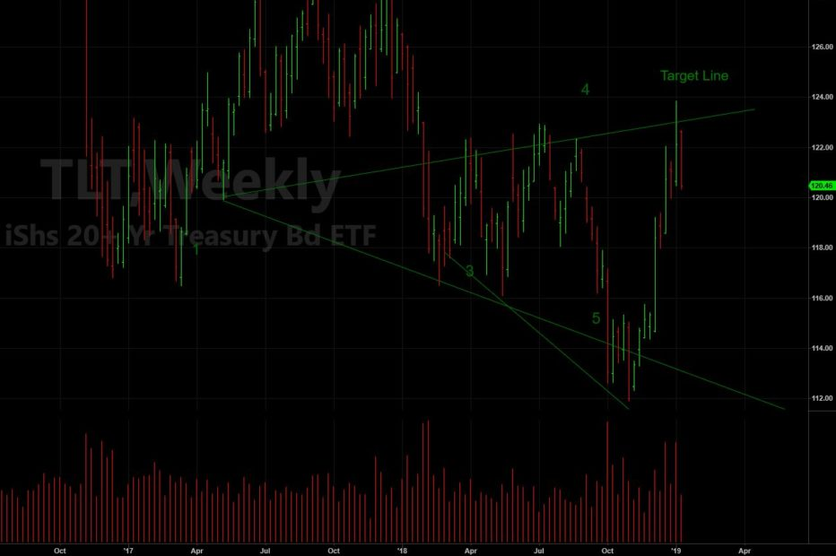 Wolfe Wave – TLT (Bond ETF) Weekly Target Hit