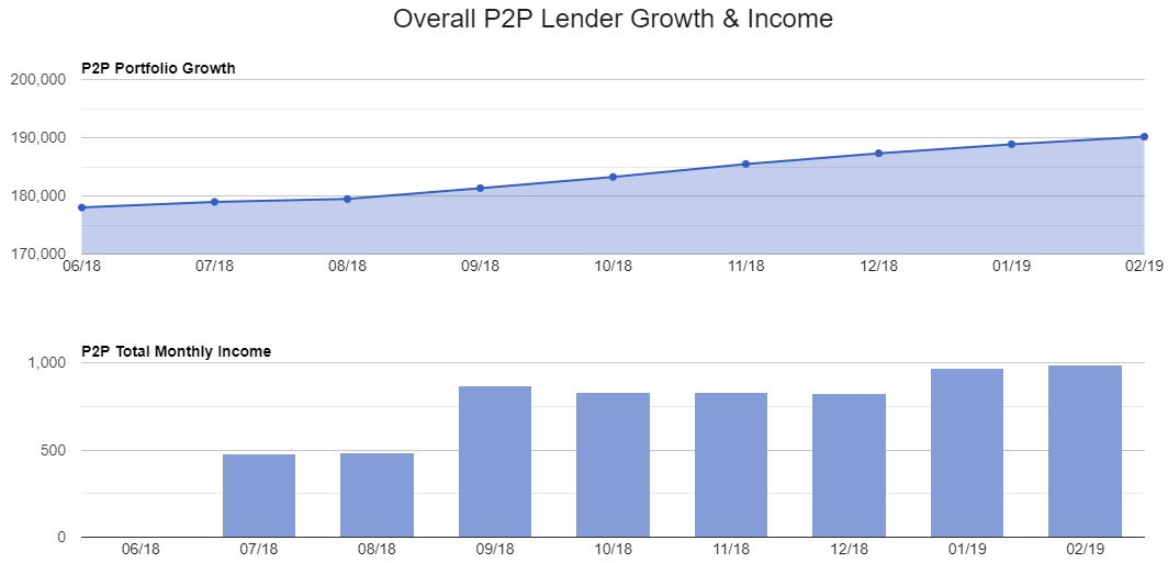 Lender Growth Charts Screenshot for Feb 2019 update