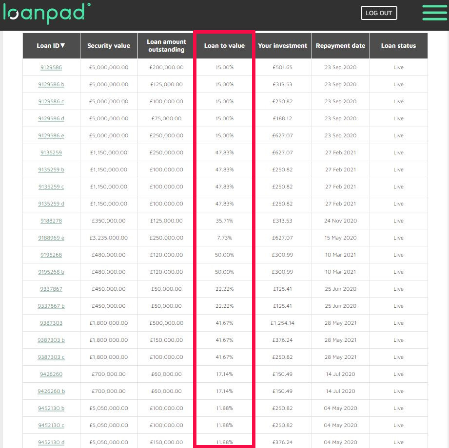 Loanpad Loan Listing LTVs - Loanpad Review