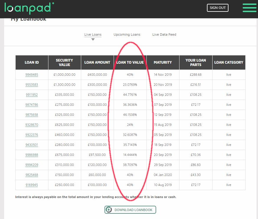 Loanpad Loans Screenshot for Loanpad Review 1