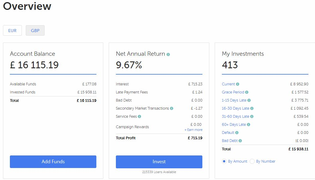 Mintos Account Screenshot for March 2019 Update