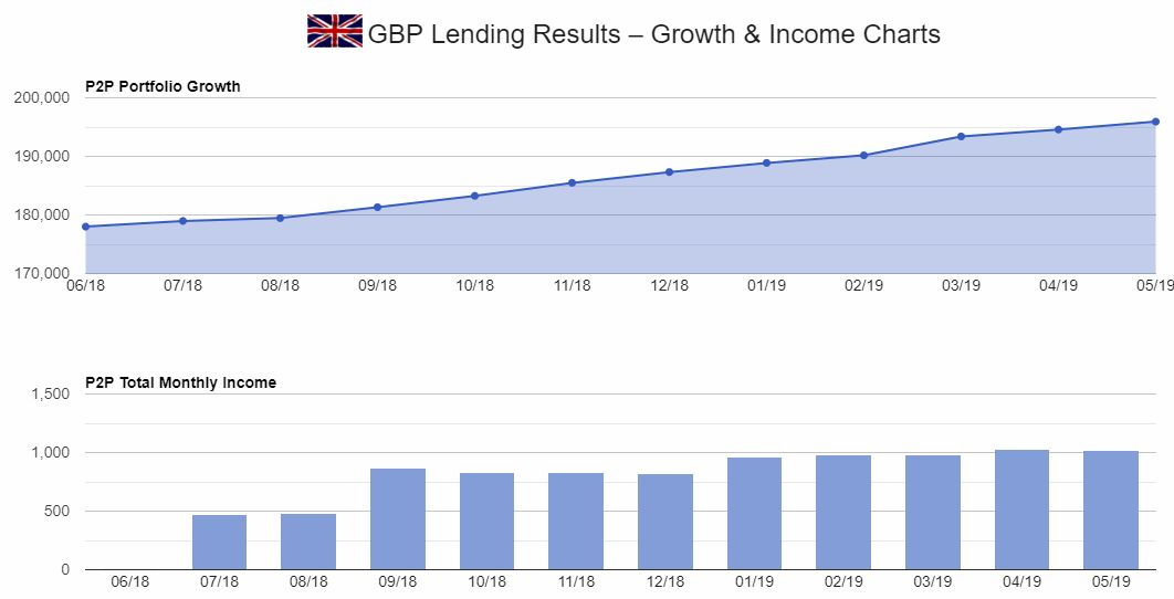 GBP Peer to Peer Lender Growth & Income Chart Screenshot for May 2019 update1