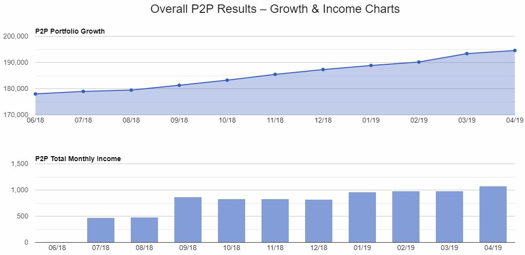 Lender Growth & Income Chart Screenshots for April 2019 update