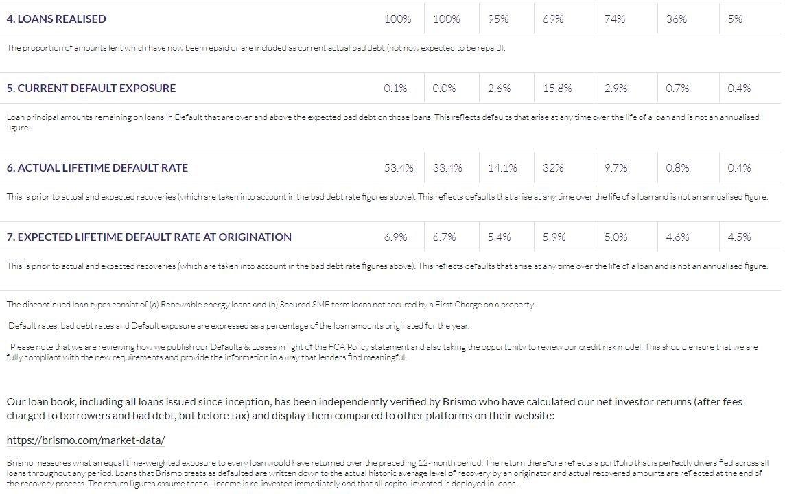 Assetz Capital Loan Book Statistics 2