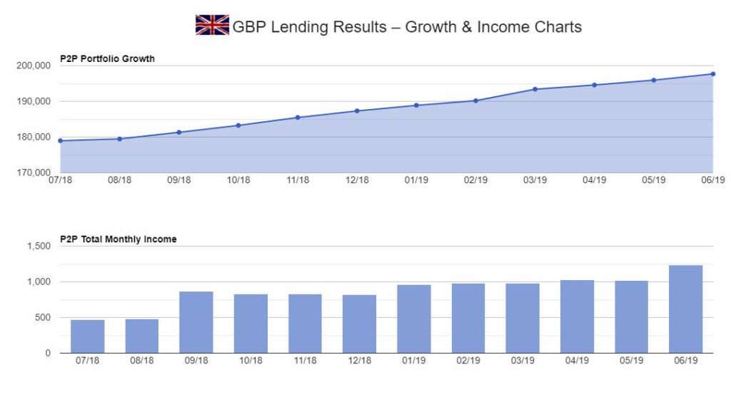 GBP Peer to Peer Lender Table Screenshot for June 2019 update 2.