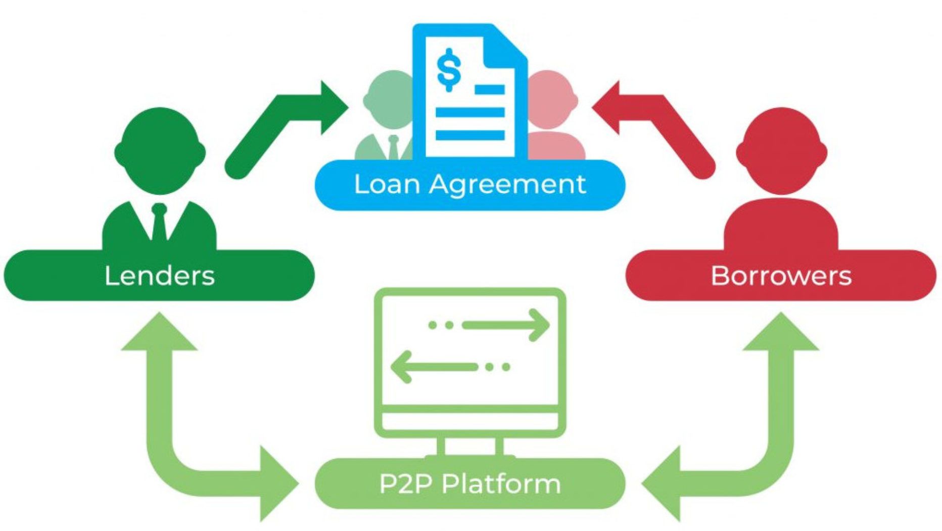 P2P Lending Portfolio Update For June 2019