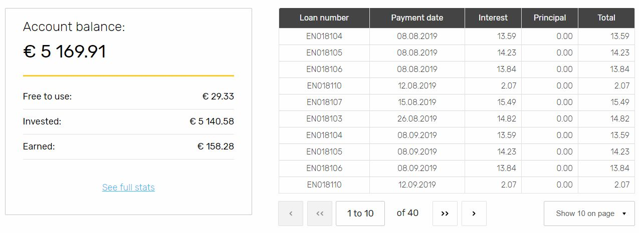 Envestio Account Screenshot for Peer to Peer Lending July 2019 Update 1
