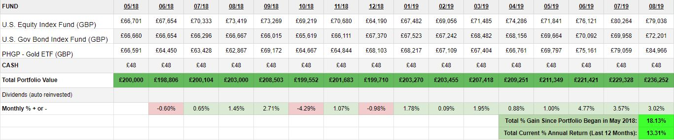 GBP Growth Portfolio Table (US Assets) August 2019