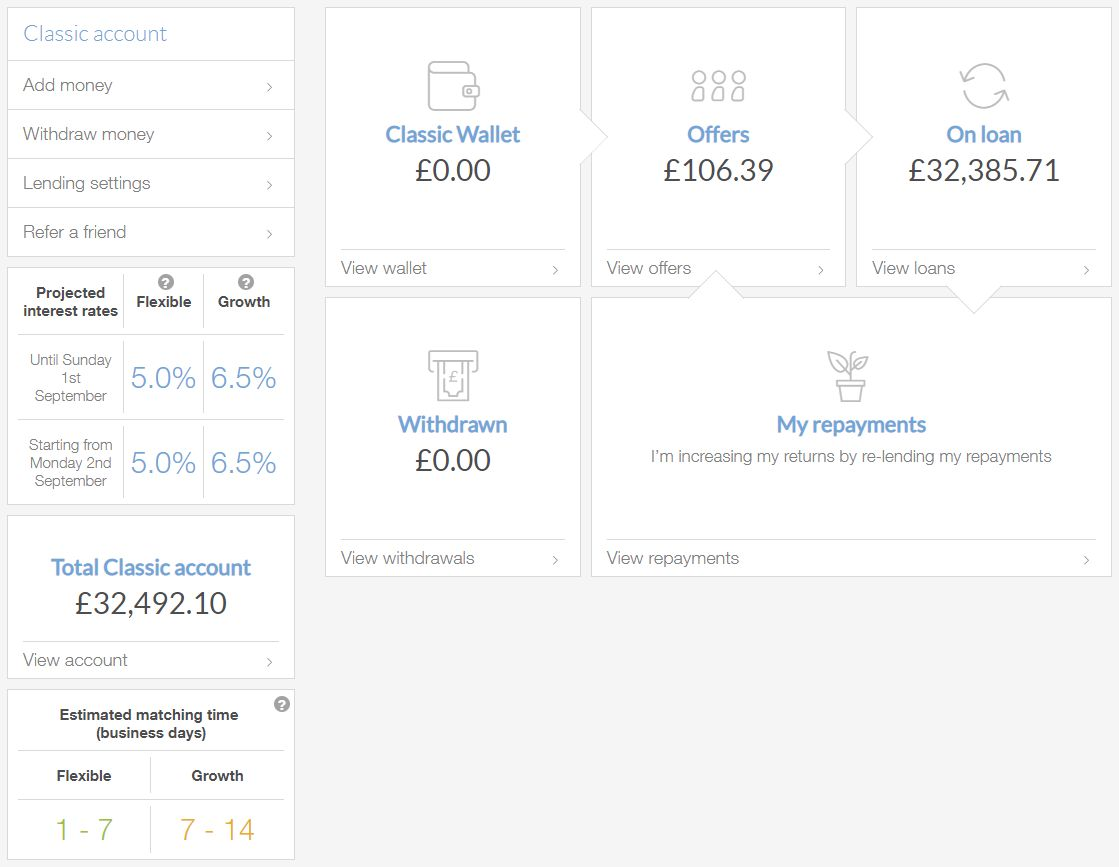Lending Works Account Screenshot for Peer to Peer Lending Update - August 2019 1