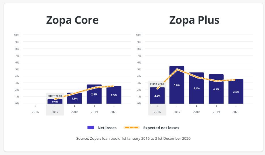 Zopa Default Stats to 2020 - Zopa Review