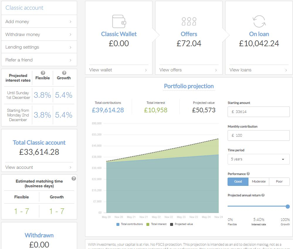 LendingWorks Account Screenshot for November 2019 P2P Lending Update1