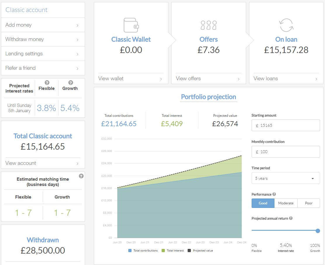 Lending Works Account Screenshot for December 2019 P2P Lending Update