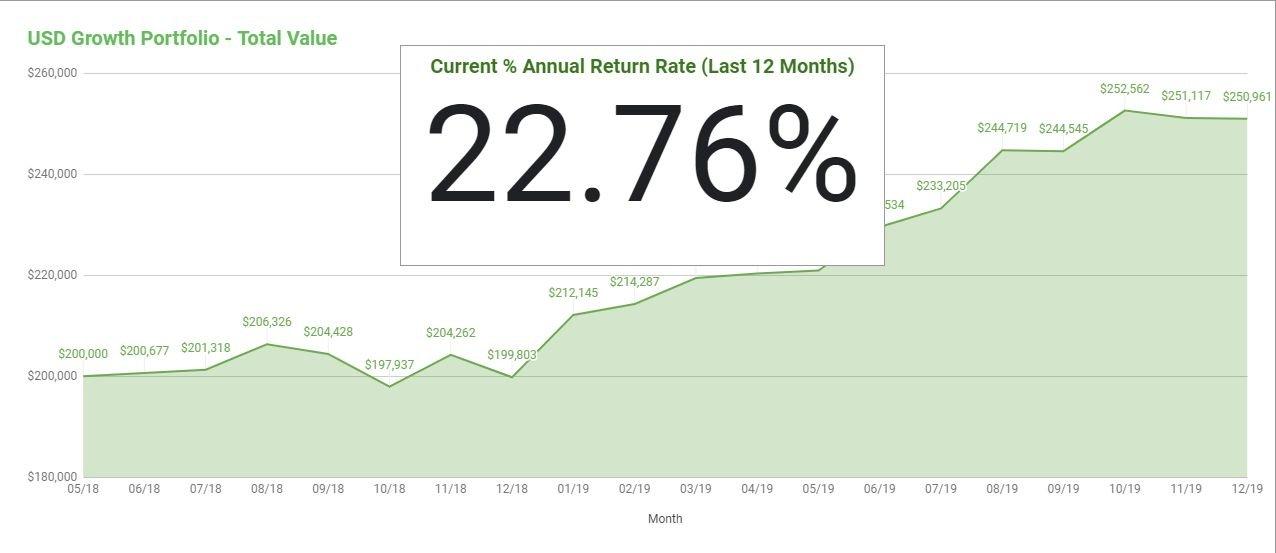 USD Growth - December 2019