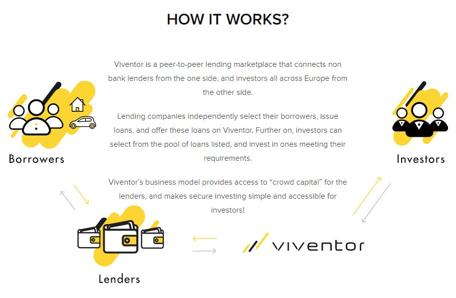 Viventor How It Works