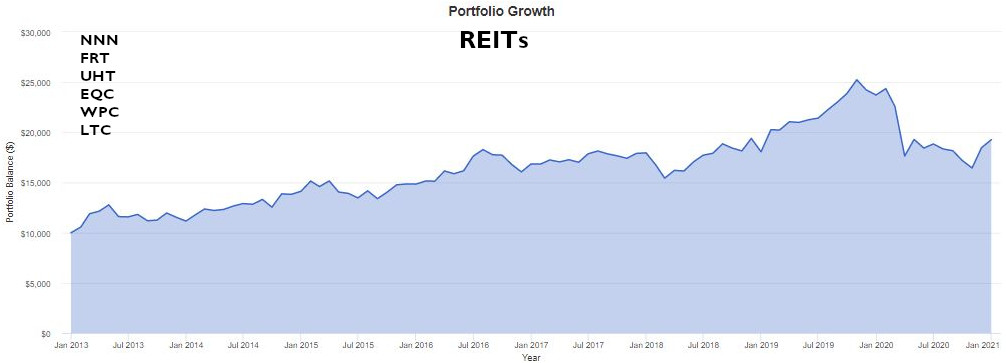 REIT CHART - Best Stocks to Buy Now for 2021