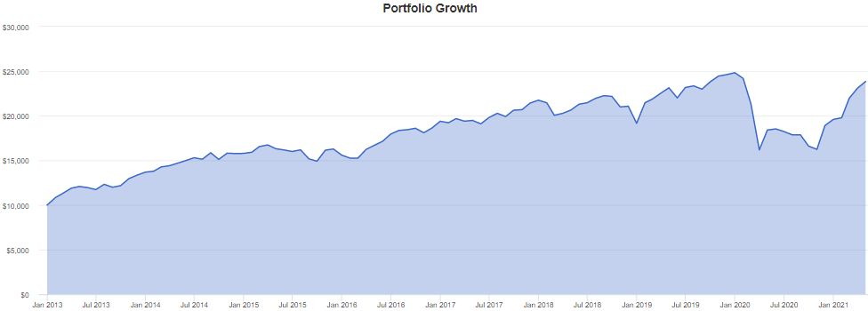 Recovery Portfolio - April 2021 Investments Update