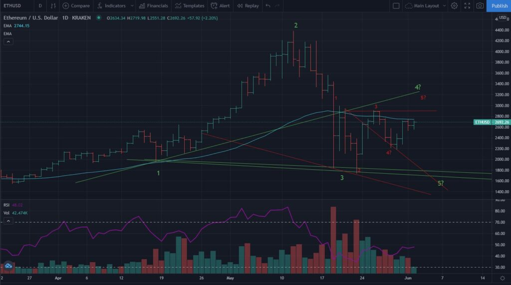 ETH Wolfe Wave - June 2021 Investments Update