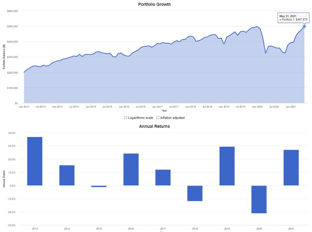 Recovery Portfolio Growth to May 31st, 2021