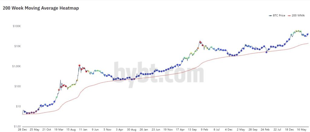 BTC 200 Week Moving Average - August 2021
